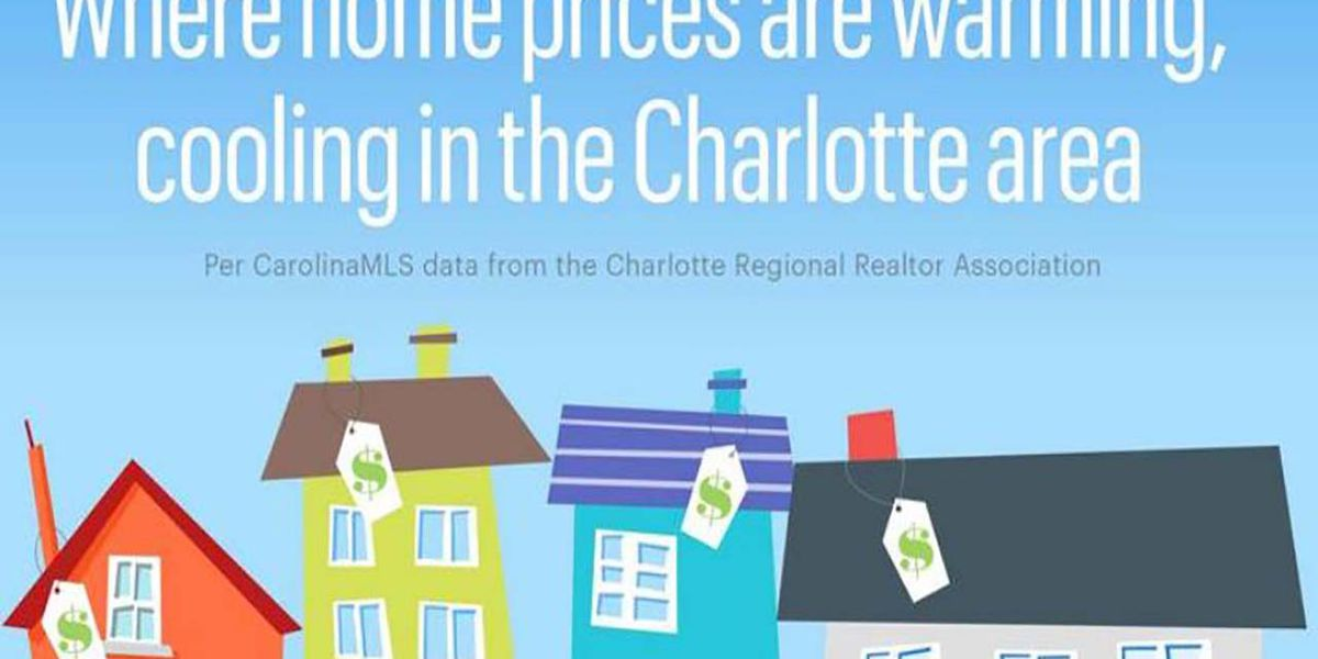 Where home prices heated up, cooled across Charlotte market in the first half of 2019
